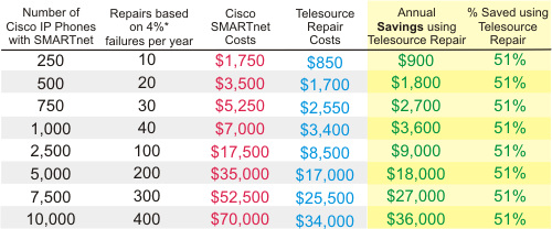 Cisco SMARTnet Cost Analysis